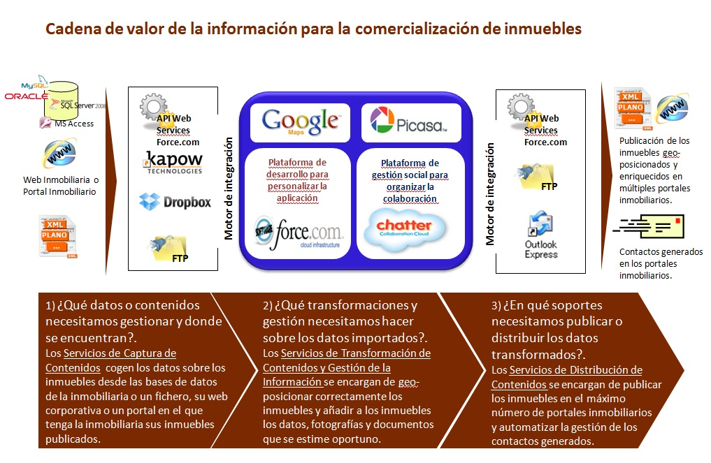Neurored cloud computing e business erp online e for Portales inmobiliarios de bancos