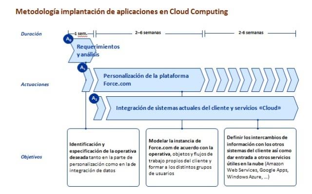 Implantación aplicaciones con Salesforce