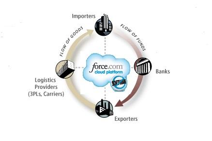Cloud Computing para el Comercio Exterior