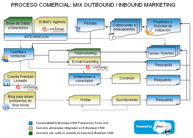 e business and marketing and comercial: