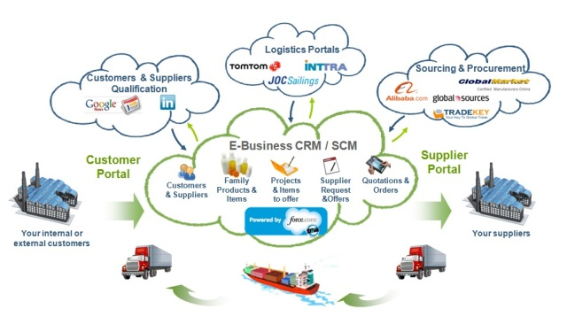 Cloud Computing for Global Trade and SCM
