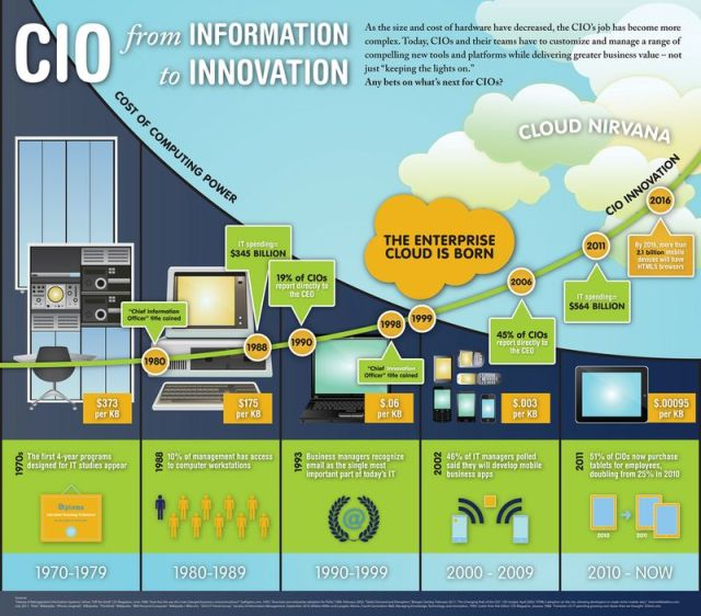 CIO from information to innovation